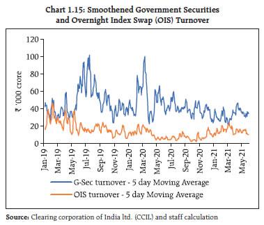 Chart 1.15