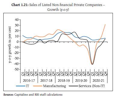 Chart 1.21