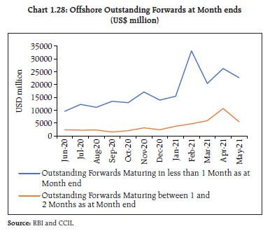 Chart 1.28
