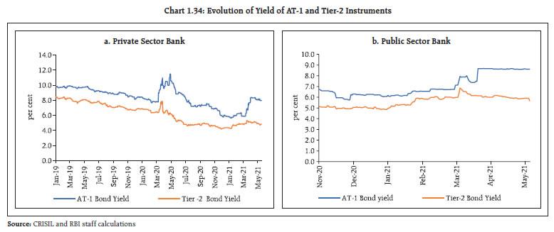 Chart 1.34