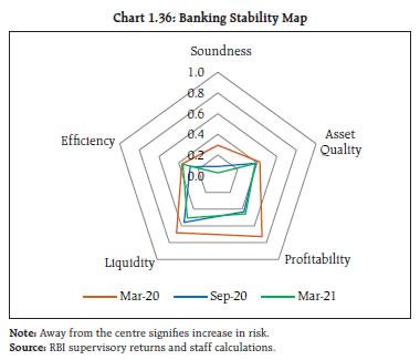 Chart 1.36