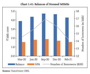 Chart 1.41