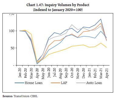 Chart 1.47