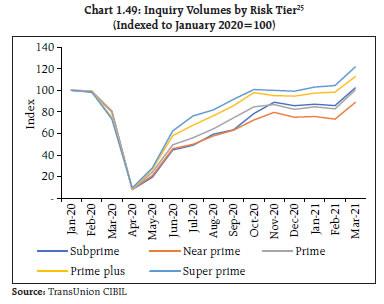 Chart 1.49