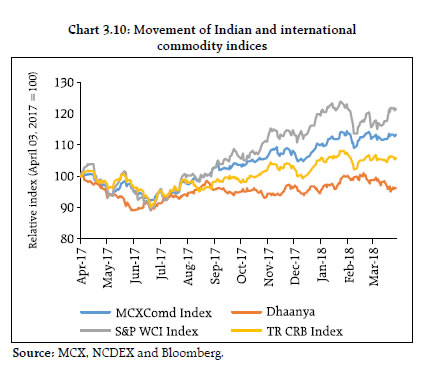 Reserve Bank of India - Reports
