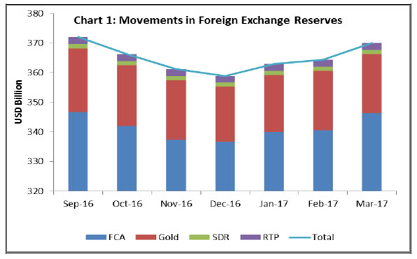 Rbi forex reserves