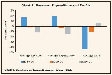 Chart 1: Revenue, Expenditure and Profits