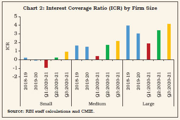 Chart 2: Interest Coverage Ratio (ICR) by Firm Size