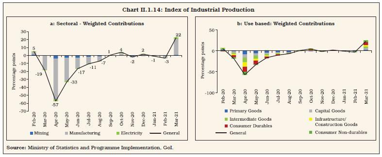 Chart II.1.14