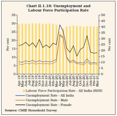Chart II.1.18