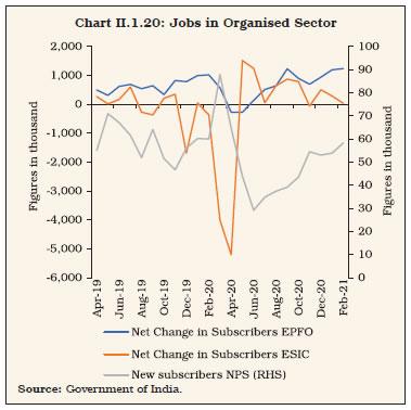 Chart II.1.20