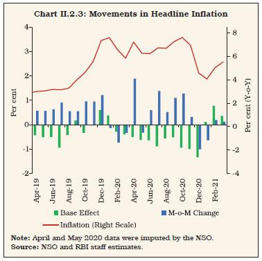 Chart II.2.3