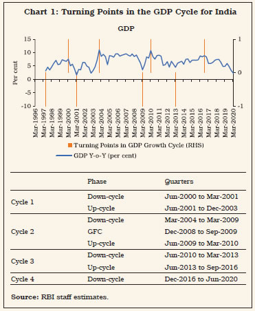 Chart 1: Turning Points in the GDP Cycle for India