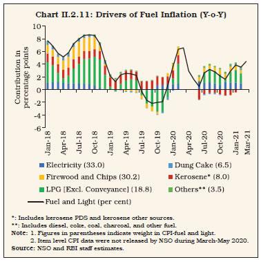 Chart II.2.11