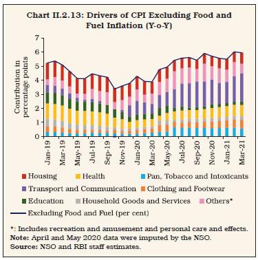 Chart II.2.13