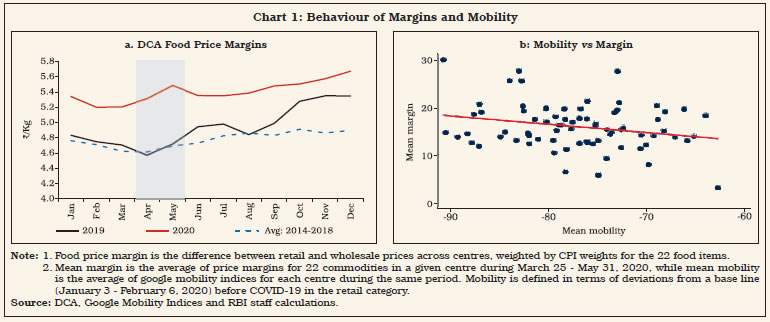 Chart 1: Behaviour of Margins and Mobility