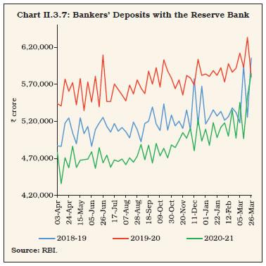 Chart II.3.7