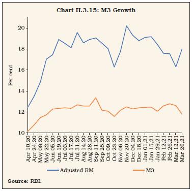 Chart II.3.15