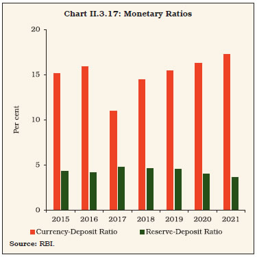 Chart II.3.17
