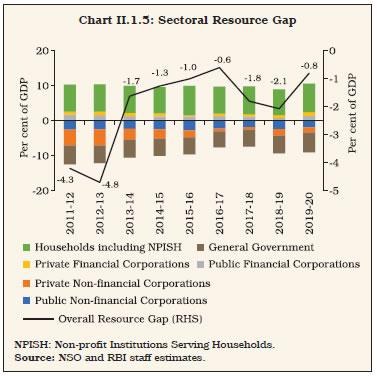 Chart II.1.5
