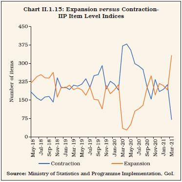 Chart II.1.15