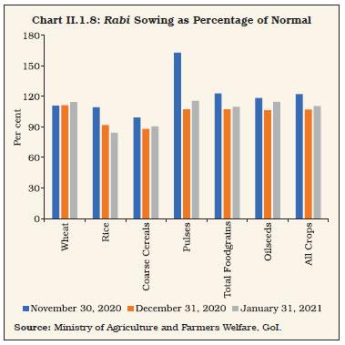 Chart II.1.8