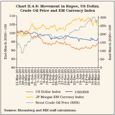 Chart II.4.8