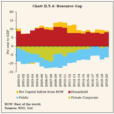 Chart II.5.4