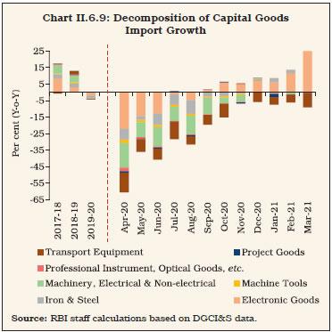 Chart II.6.9