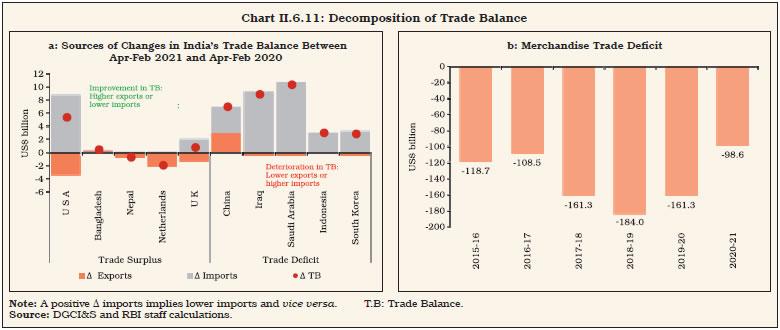 Chart II.6.11