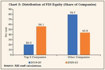 Chart 3: Distribution of FDI