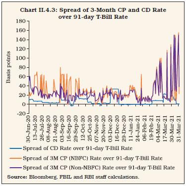 Chart II.4.3