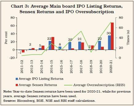 Chart 3: Average Main board IPO