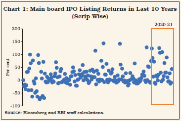 Chart 1: Main board IPO Listing Returns
