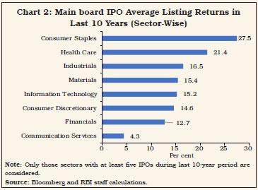 Chart 2: Main board IPO Average