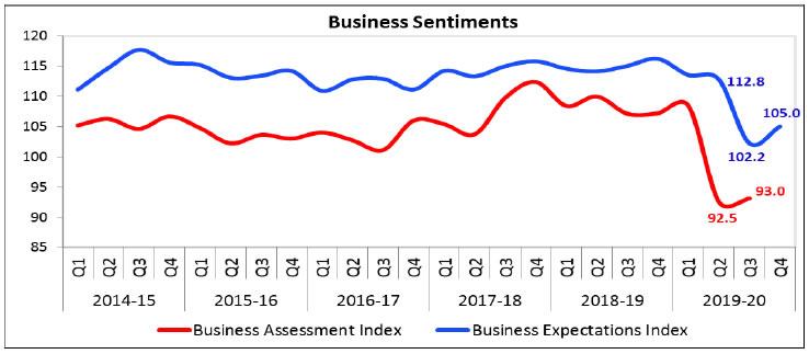 Chart I
