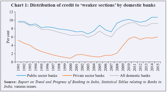 credit policy in india