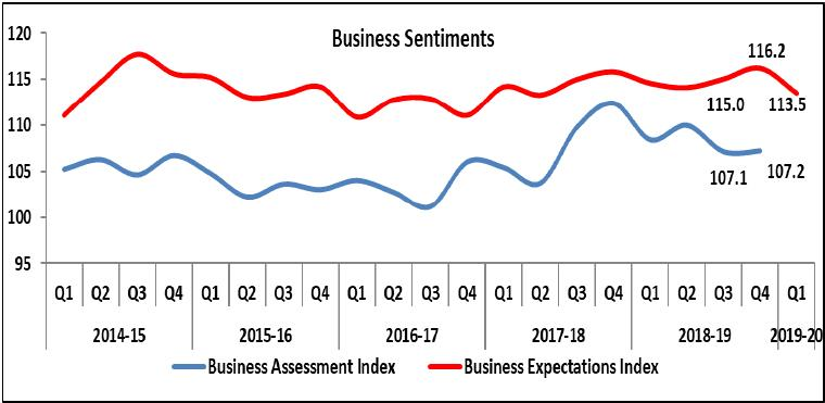 Business Assessment Index