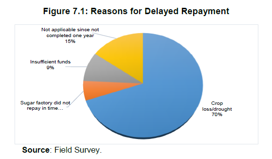 Figure 7.1: Reasons for Delayed Repaymant