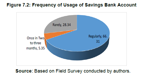 Figure 7.2: Frequency of Usage of Savings Bank Account