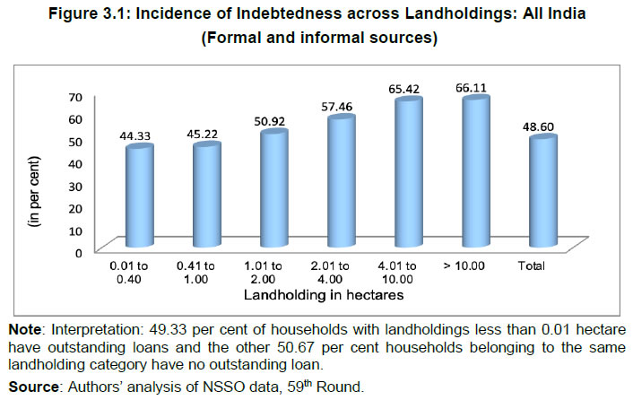 Figure 3.1: Incidence of Indebtedness across Landholdings: All India (Formal and informal sources)