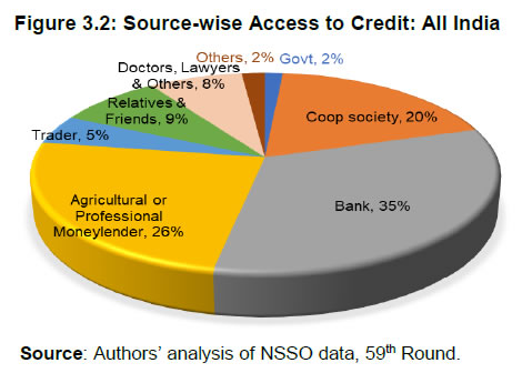 Figure 3.2: Source-wise Access to Credit: All India