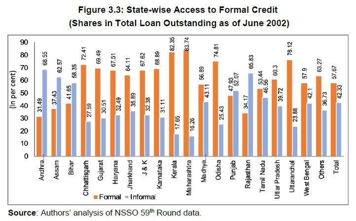 Figure 3.3: State-wise Access to Formal Credit (Shares in Total Loan Outstanding as of June 2002)