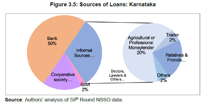 Figure 3.5: Sources of Loans: Karnataka