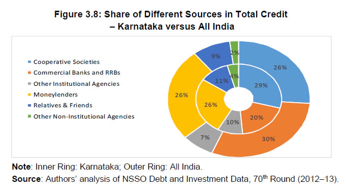 Figure 3.8: Share of Different Sources in Total Credit – Karnataka versus All India