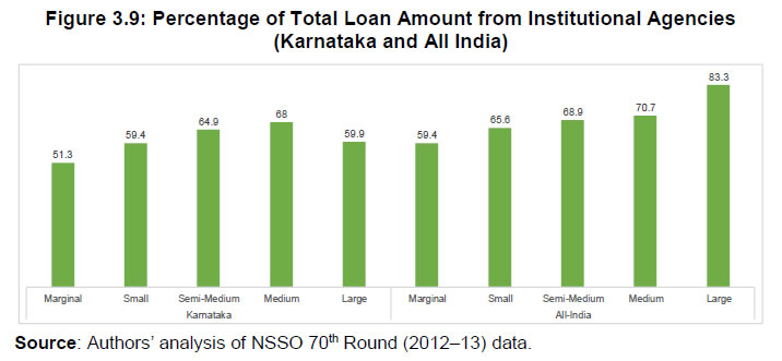 Figure 3.9: Percentage of Total Loan Amount from Institutional Agencies (Karnataka and All India)