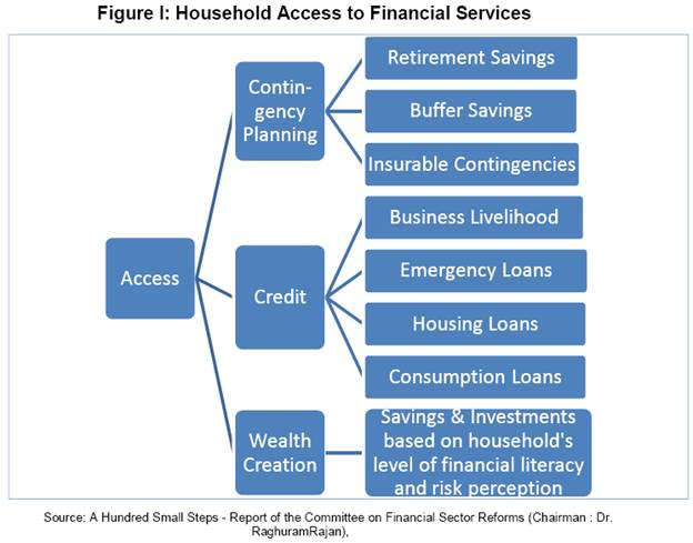 financial services in india essay Financial inclusion is where individuals and businesses have access to useful and affordable financial products and services that meet their needs that are delivered in a responsible and sustainable way financial inclusion is defined as the availability and equality of opportunities to access financial services those that promote financial inclusion argue that financial services can be.