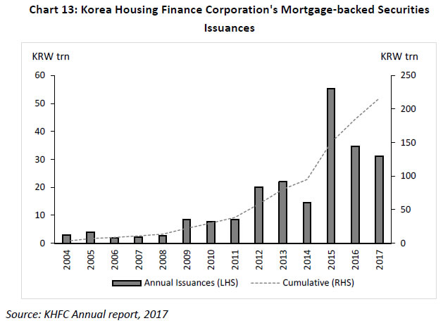The Korea Housing Finance