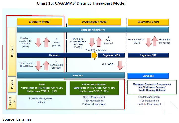 CAGAMAS' distinct 3-part model