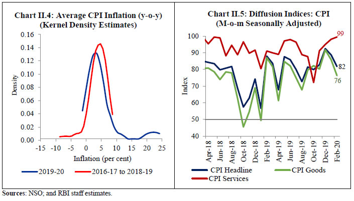 Chart II.4 & Chart II.5